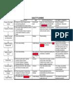 Sample Quality Planning