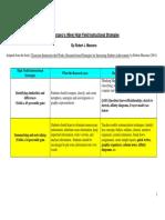 handout5-marzanohighyieldstrategies