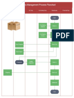 Inventory Management Flowchart
