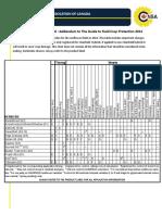 Sunflower Herbicide Chart
