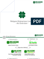 about religare