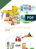 A - GSM Intro(Arh 2g 3g)