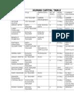 human capital table