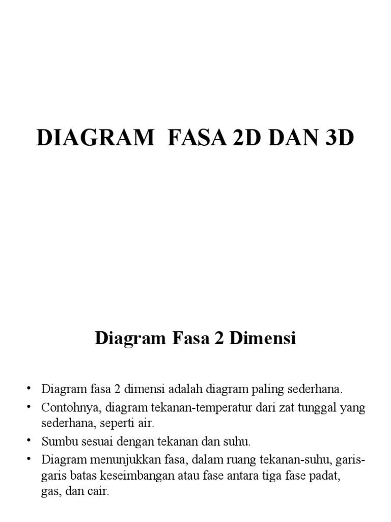 Diagram fasa 2d dan 3d 1536498711v1 ccuart Gallery