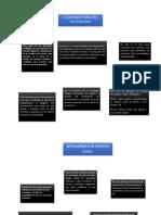 Resumen Sociologi y Cultura Pierre Bourdieu