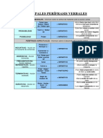 perifrasis cuadro general.pdf