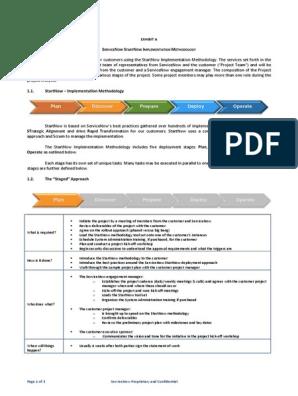 SOW Implementation Methodology | Scrum (Software Development