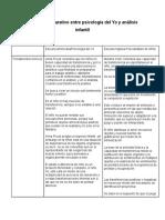 Cuadro Comparativo Entre Psicología Del Yo y Análisis Infantil