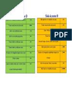 Tabela de Pontos Sara