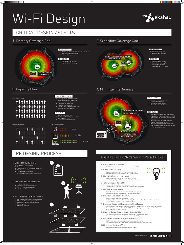 Ekahau Wi Fi Design Infographic FINAL PRINT FILE