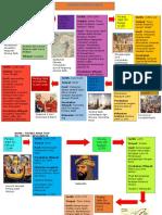 Kronologi Perang Salib.docx