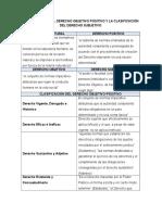 Clasificación Del Derecho Objetivo Positivo y La Clasificación Del Derecho Subjetivo