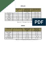 Compacidad Relativa en Arcilla y Arena y Capacidad Admisible