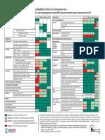 QuickRefChartMEC WHO for Contraception.pdf