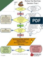 Diarrhea Decision Tree