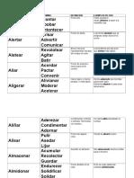 Sinonimos de Verbos Español PDF