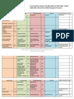 Correspondence ISO 9001 14001