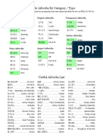 Adverbs Cheatsheet