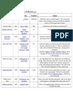 List of Major Dam Failures