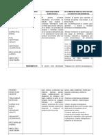 Cuadro de Apoyos y Observaciones Bloque 1