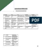 Criterios de Evaluación Conjuntos Musicales