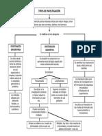 Mapa Conceptual Tipos de Investigacion