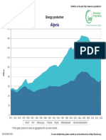 Algeria Energy production