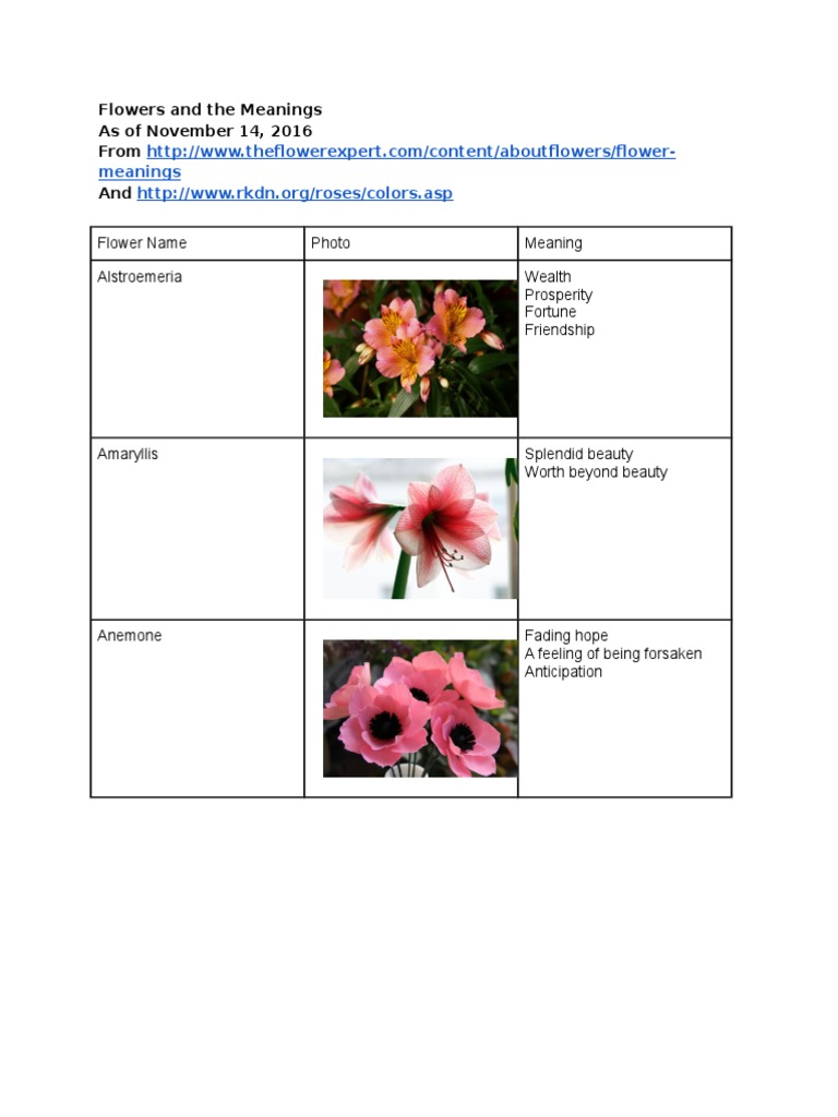 Flowersandthemeanings garden plants domesticated plants izmirmasajfo