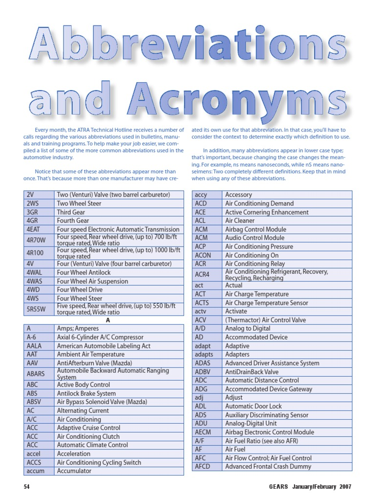acronyms abbreviations html