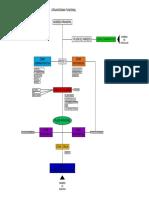 Flujogramas Model
