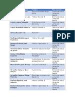 Lista de personas que no se presentan a trabajar con plazas en la Secretaría de Salud