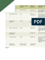 karantina tugas ke 2 tabel PRA.docx