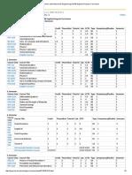 Petroleum and Natural Gas Engineering (%100 English) Program Curriculum