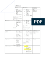 Common Cases for Final MED Exam