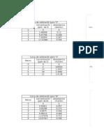 Curvas de Calibración P, S, B, %v C