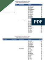Bps 2010 Penduduk menurut desa Sensus 2010