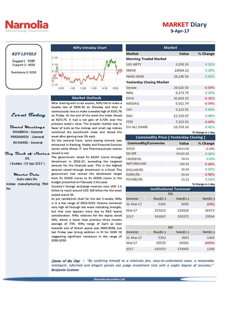 Market Diary 3rd March | Stocks | Stock Market Index