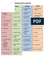 Progressions Etude de La Langue Cm2