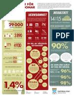 Stödgrupper+till+barn+och+unga+infografic