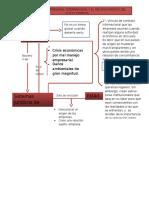 Derecho Empresarial Internacional