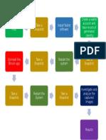 Methodologe Diagram