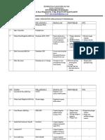 Analisis Struktur Organisasi Puskesmas