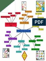 Jan-june Theme Mind Map