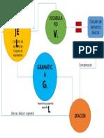 Mapa Lenguaje y Gramática