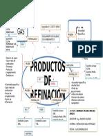 Mapa Mental Productos de Refinacion