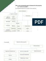Organigramas Presentador Como Propuesta Para El Desarrollo Del Proyecto De