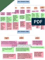 Mapa Conceptual Patologia Bucal II