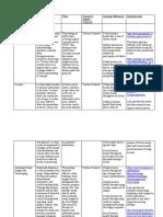 instructional strategies   teachnologies chart