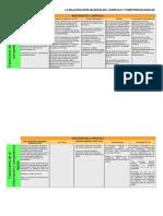 Relación entre materias del currículo y competencia TIyCD en ESO