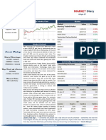 Market Diary 6th March